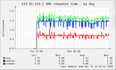sample dnsresponse_ graph
